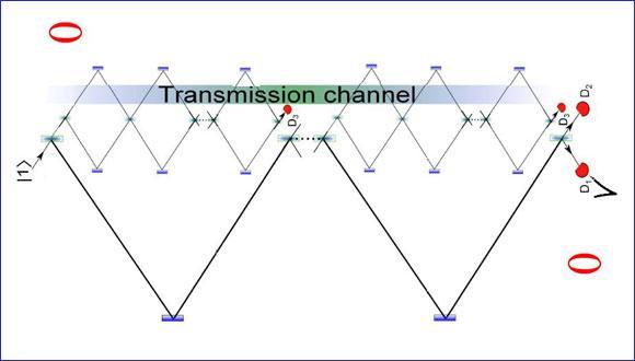 העברת מידע ללא חלקיקים בערוץ התקשורת