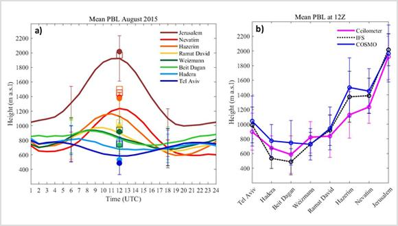Improving the assessment of air pollution dispersion employing remote sensing from the surface