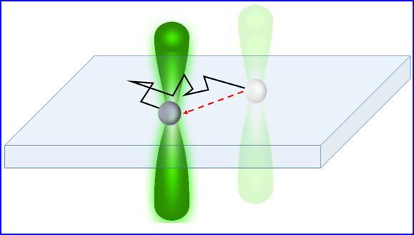 מערכת ניסיונית המאפשרת לעקוב אחר חלקיק המבצע דיפוזיה, ולאתחל את מיקומו באמצעות מלקחיים אופטיות - קרני לייזר המשמשות להזזה ומניפולציה של חלקיקים מיקרוסקופיים