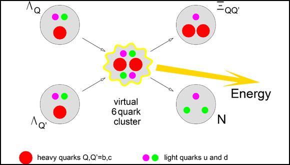 מדענים מאוניברסיטת תל אביב הראו כי ניתן להפיק כמות עצומה של אנרגיה מהיתוך חלקיקי יסוד הקרויים קווארקים